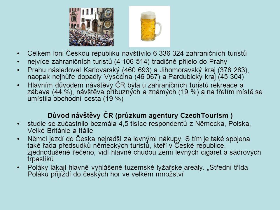 Celkem loni Českou republiku navštívilo 6 336 324 zahraničních turistů nejvíce zahraničních turistů (4 106 514) tradičně přijelo do Prahy Prahu následoval Karlovarský (460 693) a Jihomoravský kraj (378 283), naopak nejhůře dopadly Vysočina (46 067) a Pardubický kraj (45 304) Hlavním důvodem návštěvy ČR byla u zahraničních turistů rekreace a zábava (44 %), návštěva příbuzných a známých (19 %) a na třetím místě se umístila obchodní cesta (19 %) Důvod návštěvy ČR (průzkum agentury CzechTourism ) studie se zúčastnilo bezmála 4,5 tisíce respondentů z Německa, Polska, Velké Británie a Itálie Němci jezdí do Česka nejradši za levnými nákupy.