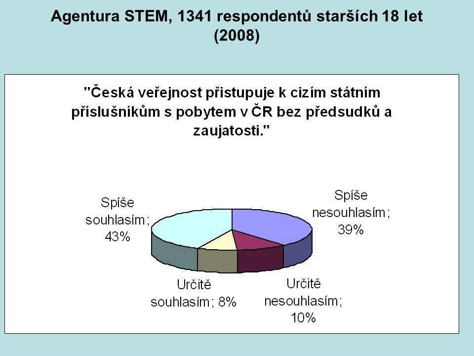 Agentura STEM, 1341 respondentů starších 18 let (2008)