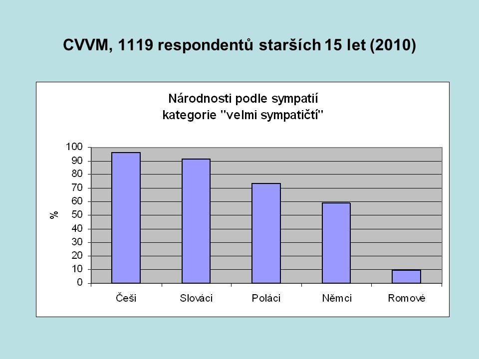CVVM, 1119 respondentů starších 15 let (2010)