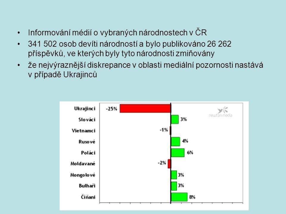 Informování médií o vybraných národnostech v ČR 341 502 osob devíti národností a bylo publikováno 26 262 příspěvků, ve kterých byly tyto národnosti zmiňovány že nejvýraznější diskrepance v oblasti mediální pozornosti nastává v případě Ukrajinců
