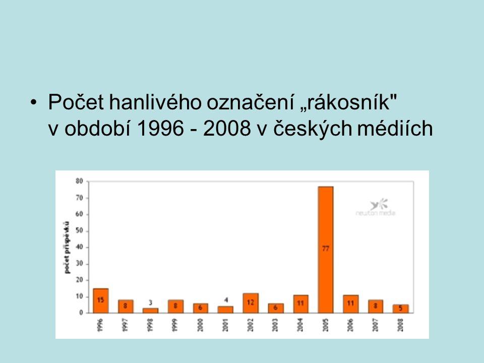 """Počet hanlivého označení """"rákosník v období 1996 - 2008 v českých médiích"""