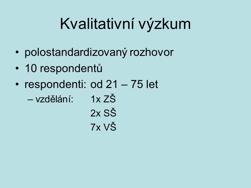 Kvalitativní výzkum polostandardizovaný rozhovor 10 respondentů respondenti: od 21 – 75 let –vzdělání: 1x ZŠ 2x SŠ 7x VŠ