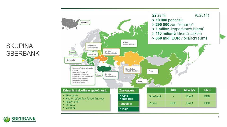5 SKUPINA SBERBANK 22 zemí (6/2014) > 18 000 poboček > 290 000 zaměstnanců > 1 milion korporátních klientů > 110 miliónů klientů celkem > 368 mld.