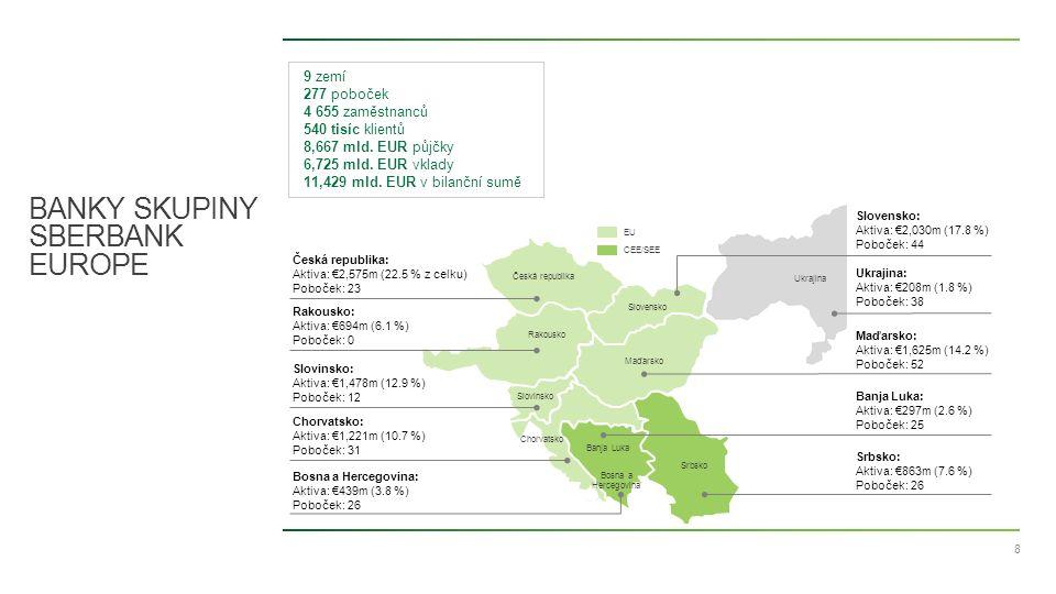 8 BANKY SKUPINY SBERBANK EUROPE Banja Luka Maďarsko Slovensko Česká republika Srbsko Rakousko Chorvatsko Slovinsko EU CEE/SEE Ukrajina Ukrajina: Aktiva: €208m (1.8 %) Poboček: 38 Srbsko: Aktiva: €863m (7.6 %) Poboček: 26 Bosna a Hercegovina: Aktiva: €439m (3.8 %) Poboček: 26 Bosna a Hercegovina Banja Luka: Aktiva: €297m (2.6 %) Poboček: 25 Maďarsko: Aktiva: €1,625m (14.2 %) Poboček: 52 Chorvatsko: Aktiva: €1,221m (10.7 %) Poboček: 31 Slovinsko: Aktiva: €1,478m (12.9 %) Poboček: 12 Slovensko: Aktiva: €2,030m (17.8 %) Poboček: 44 Rakousko: Aktiva: €694m (6.1 %) Poboček: 0 Česká republika: Aktiva: €2,575m (22.5 % z celku) Poboček: 23 9 zemí 277 poboček 4 655 zaměstnanců 540 tisíc klientů 8,667 mld.