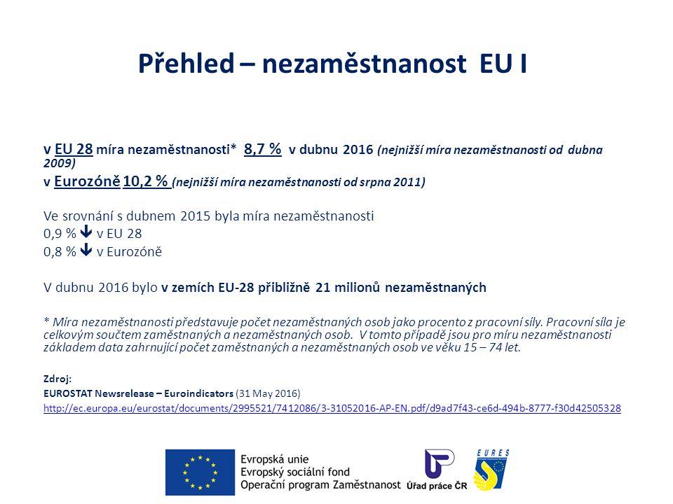 Přehled – nezaměstnanost EU I v EU 28 míra nezaměstnanosti* 8,7 % v dubnu 2016 (nejnižší míra nezaměstnanosti od dubna 2009) v Eurozóně 10,2 % (nejnižší míra nezaměstnanosti od srpna 2011) Ve srovnání s dubnem 2015 byla míra nezaměstnanosti 0,9 %  v EU 28 0,8 %  v Eurozóně V dubnu 2016 bylo v zemích EU-28 přibližně 21 milionů nezaměstnaných * Míra nezaměstnanosti představuje počet nezaměstnaných osob jako procento z pracovní síly.