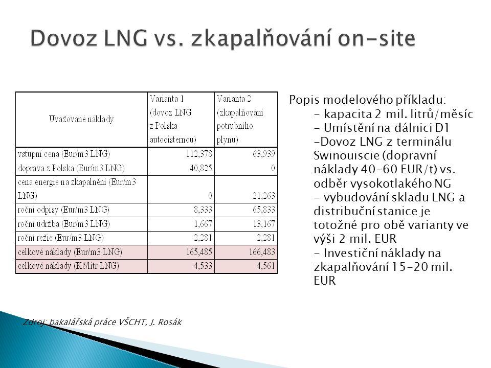 Zdroj: bakalářská práce VŠCHT, J. Rosák Popis modelového příkladu: - kapacita 2 mil.