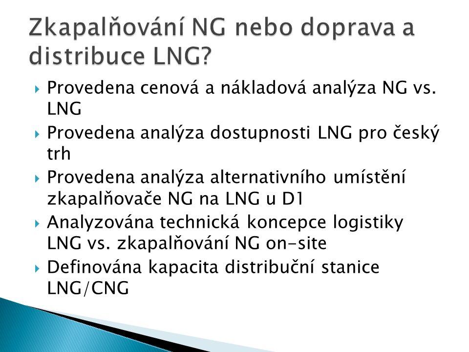  Provedena cenová a nákladová analýza NG vs.
