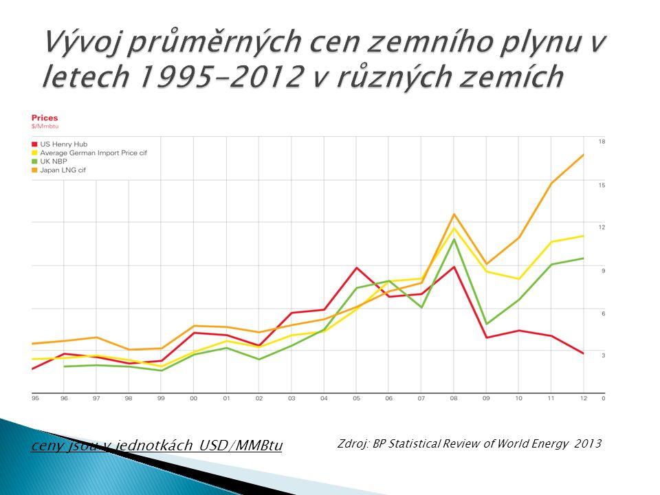 ceny jsou v jednotkách USD/MMBtu Zdroj: BP Statistical Review of World Energy 2013