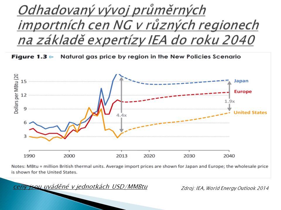 ceny jsou uváděné v jednotkách USD/MMBtu Zdroj: IEA, World Energy Outlook 2014