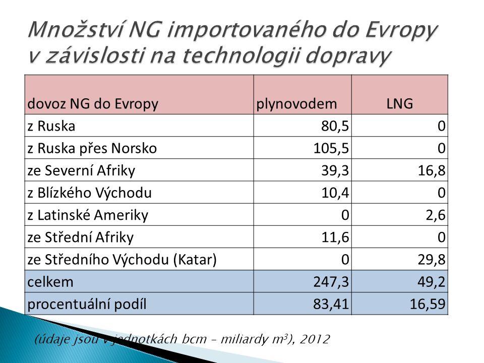 (údaje jsou v jednotkách bcm – miliardy m 3 ), 2012 dovoz NG do EvropyplynovodemLNG z Ruska80,50 z Ruska přes Norsko105,50 ze Severní Afriky39,316,8 z Blízkého Východu10,40 z Latinské Ameriky02,6 ze Střední Afriky11,60 ze Středního Východu (Katar)029,8 celkem247,349,2 procentuální podíl83,4116,59