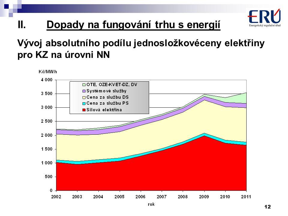 12 II.Dopady na fungování trhu s energií Vývoj absolutního podílu jednosložkovéceny elektřiny pro KZ na úrovni NN