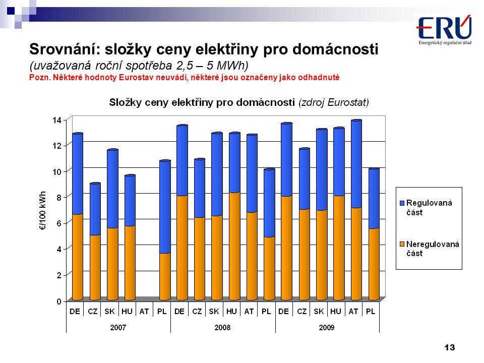 13 Srovnání: složky ceny elektřiny pro domácnosti (uvažovaná roční spotřeba 2,5 – 5 MWh) Pozn.
