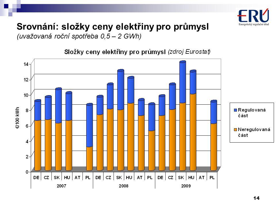 14 Srovnání: složky ceny elektřiny pro průmysl (uvažovaná roční spotřeba 0,5 – 2 GWh)