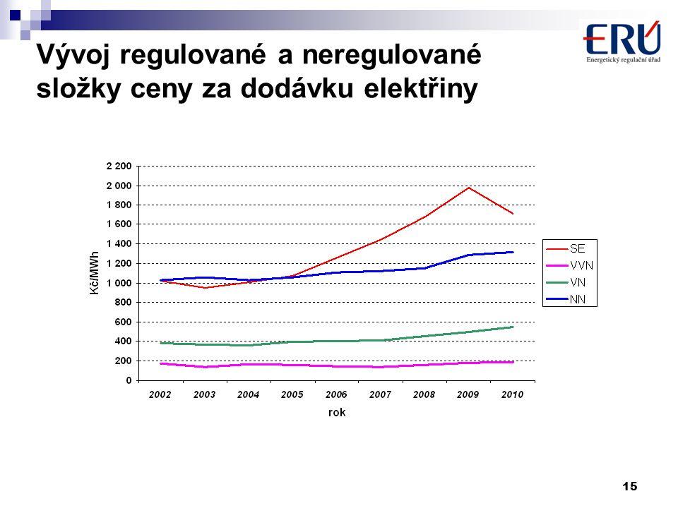 15 Vývoj regulované a neregulované složky ceny za dodávku elektřiny