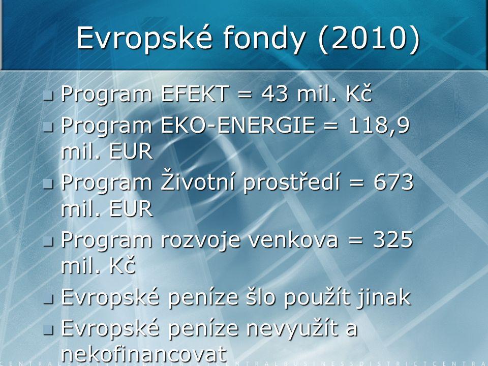 Evropské fondy (2010) Program EFEKT = 43 mil. Kč Program EFEKT = 43 mil. Kč Program EKO-ENERGIE = 118,9 mil. EUR Program EKO-ENERGIE = 118,9 mil. EUR