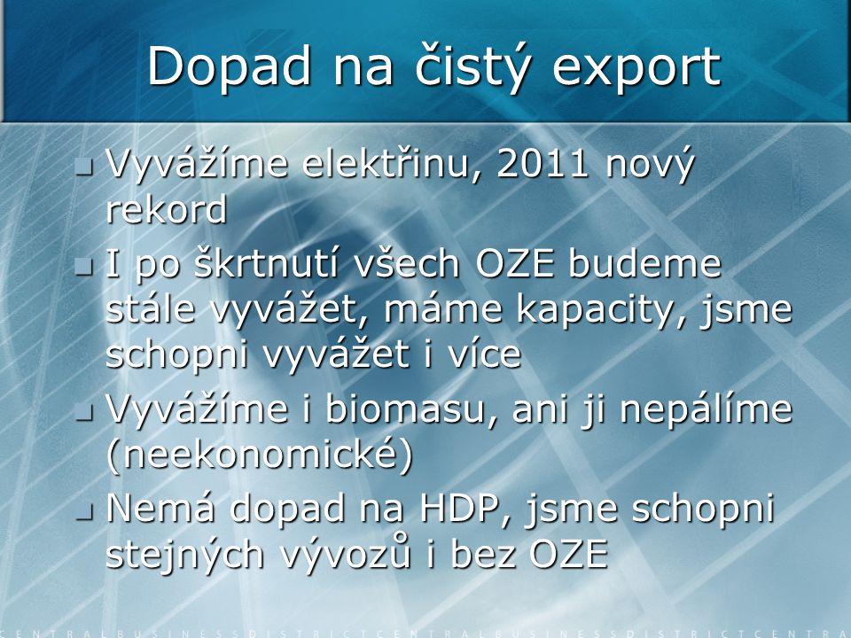 Dopad na čistý export Vyvážíme elektřinu, 2011 nový rekord Vyvážíme elektřinu, 2011 nový rekord I po škrtnutí všech OZE budeme stále vyvážet, máme kapacity, jsme schopni vyvážet i více I po škrtnutí všech OZE budeme stále vyvážet, máme kapacity, jsme schopni vyvážet i více Vyvážíme i biomasu, ani ji nepálíme (neekonomické) Vyvážíme i biomasu, ani ji nepálíme (neekonomické) Nemá dopad na HDP, jsme schopni stejných vývozů i bez OZE Nemá dopad na HDP, jsme schopni stejných vývozů i bez OZE