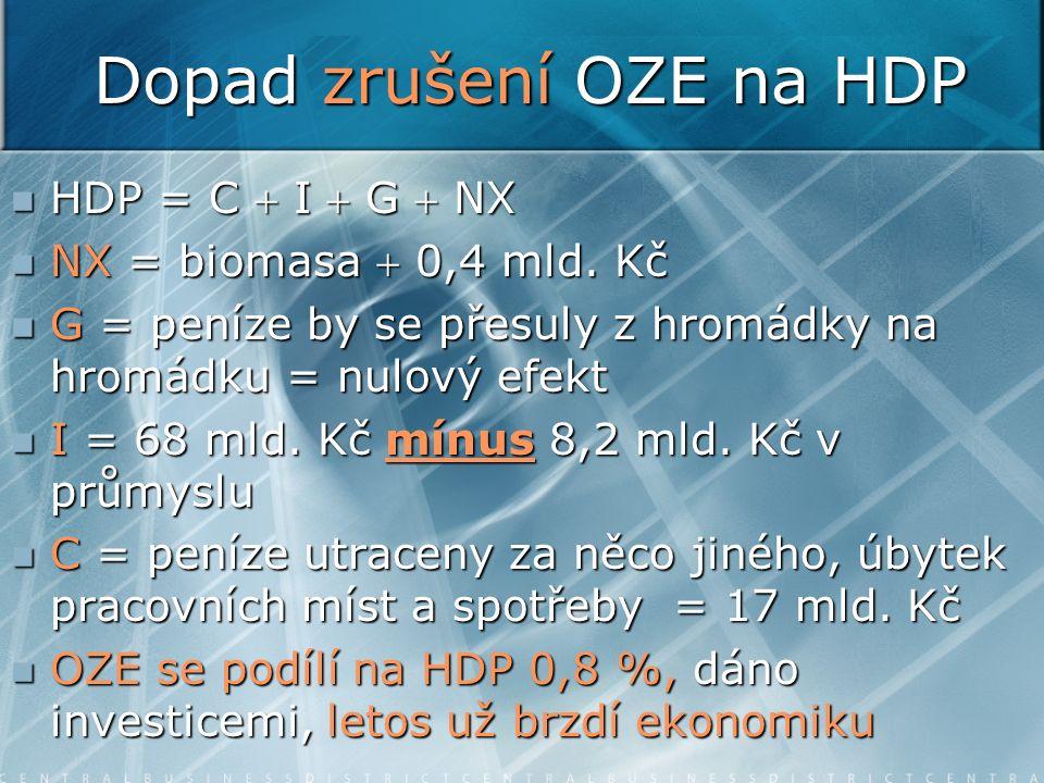 Dopad zrušení OZE na HDP HDP = C  I  G  NX HDP = C  I  G  NX NX = biomasa  0,4 mld. Kč NX = biomasa  0,4 mld. Kč G = peníze by se přesuly z hr