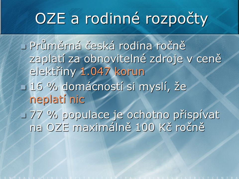 OZE a rodinné rozpočty Průměrná česká rodina ročně zaplatí za obnovitelné zdroje v ceně elektřiny 1.047 korun Průměrná česká rodina ročně zaplatí za obnovitelné zdroje v ceně elektřiny 1.047 korun 16 % domácností si myslí, že neplatí nic 16 % domácností si myslí, že neplatí nic 77 % populace je ochotno přispívat na OZE maximálně 100 Kč ročně 77 % populace je ochotno přispívat na OZE maximálně 100 Kč ročně
