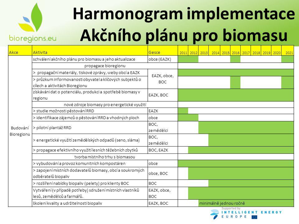 Harmonogram implementace Akčního plánu pro biomasu AkceAktivitaGesce 20112012201320142015201620172018201920202021 Budování Bioregionu schválení akčního plánu pro biomasu a jeho aktualizaceobce (EAZK) propagace bioregionu > propagační materiály, tiskové zprávy, weby obcí a EAZK EAZK, obce, BOC > průzkum informovanosti obyvatel a klíčových subjektů o cílech a aktivitách Bioregionu získáváni dat o potenciálu, produkci a spotřebě biomasy v regionu EAZK, BOC nové zdroje biomasy pro energetické využití > studie možnosti pěstování RRDEAZK > identifikace zájemců o pěstování RRD a vhodných plochobce > pilotní plantáž RRD BOC, zemědělci > energetické využití zemědělských odpadů (seno, sláma) BOC, zemědělci > propagace efektivního využití lesních těžebních zbytkůBOC, EAZK tvorba místního trhu s biomasou > vybudování a provoz komunitních kompostárenobce > zapojení místních dodavatelů biomasy, obcí a soukromých odběratelů biopaliv obce, BOC > rozšíření nabídky biopaliv (pelety) pro klienty BOCBOC Vytváření (v případě potřeby) sdružení místních vlastníků lesů, zemědělců a farmářů.