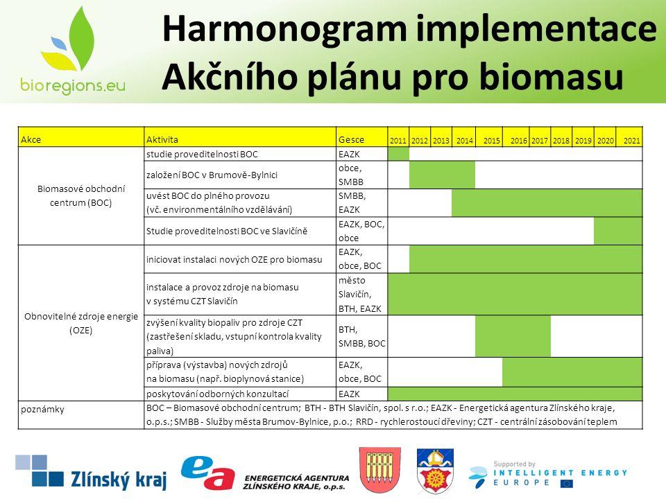 AkceAktivitaGesce 20112012201320142015201620172018201920202021 Biomasové obchodní centrum (BOC) studie proveditelnosti BOCEAZK založení BOC v Brumově-Bylnici obce, SMBB uvést BOC do plného provozu (vč.