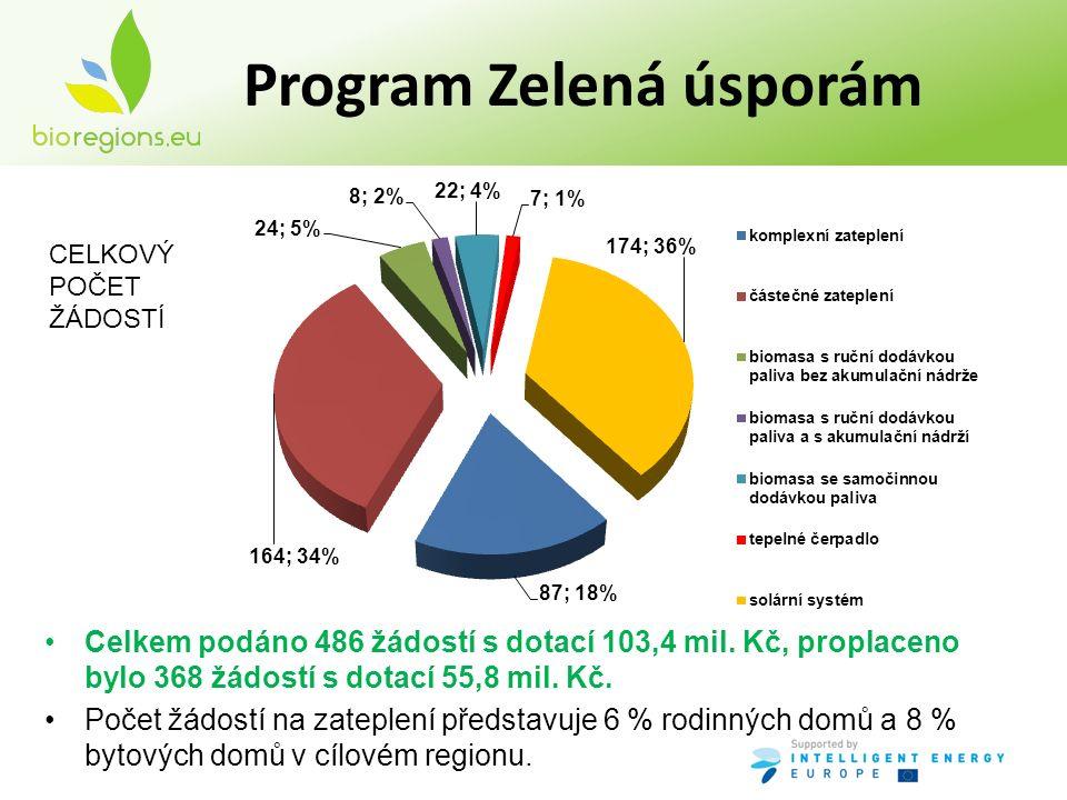 Program Zelená úsporám Rodinné + bytové domy = 54 kotlů o celkovém výkonu 1 553 kW (celkový průměr 28,8 kW).