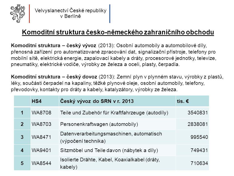 Komoditní struktura česko-německého zahraničního obchodu Komoditní struktura – český vývoz (2013): Osobní automobily a automobilové díly, přenosná zařízení pro automatizované zpracování dat, signalizační přístroje, telefony pro mobilní sítě, elektrická energie, zapalovací kabely a dráty, procesorové jednotky, televize, pneumatiky, elektrické vodiče, výrobky ze železa a oceli, plasty, čerpadla.