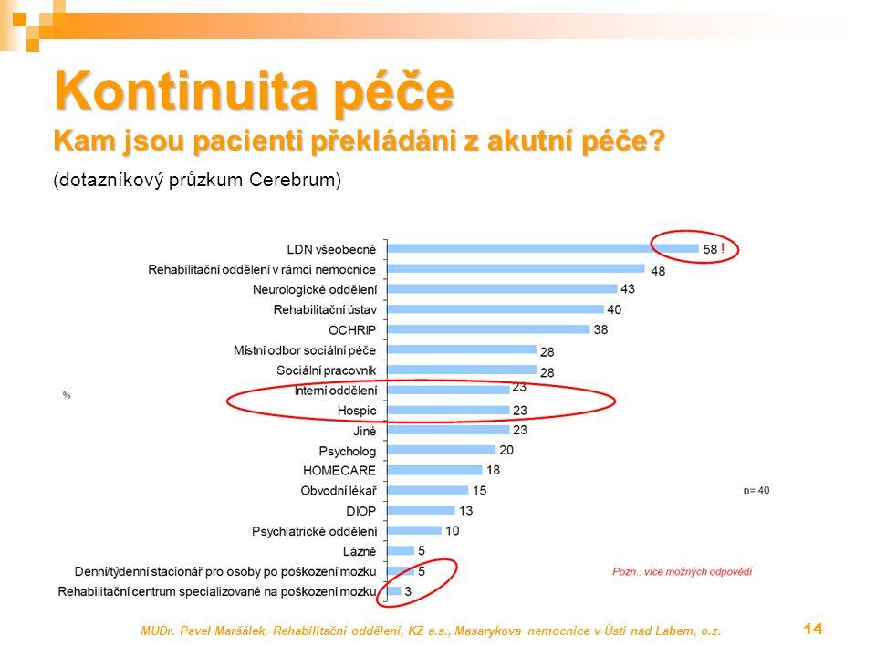 Kontinuita péče Kam jsou pacienti překládáni z akutní péče? Kontinuita péče Kam jsou pacienti překládáni z akutní péče? (dotazníkový průzkum Cerebrum)