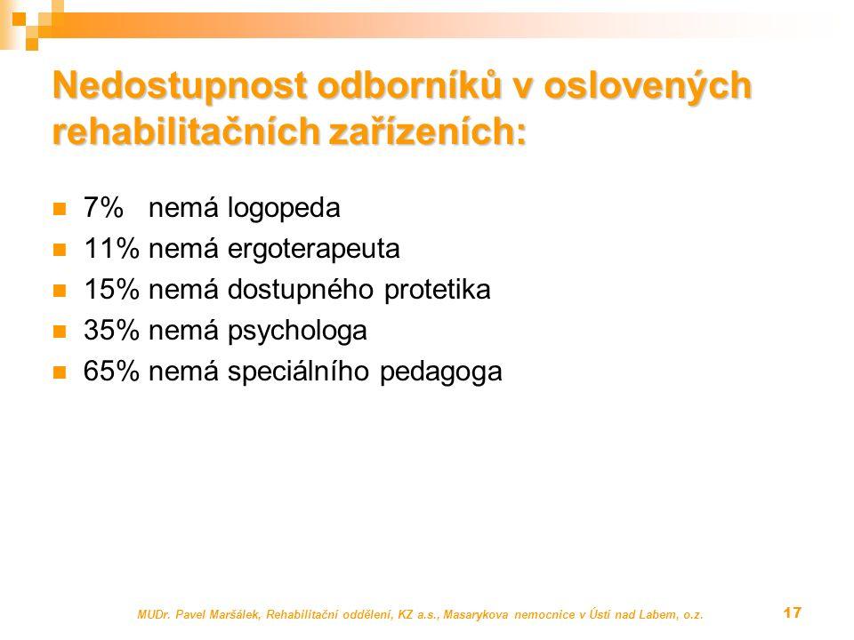 Nedostupnost odborníků v oslovených rehabilitačních zařízeních: 7% nemá logopeda 11% nemá ergoterapeuta 15% nemá dostupného protetika 35% nemá psychologa 65% nemá speciálního pedagoga MUDr.