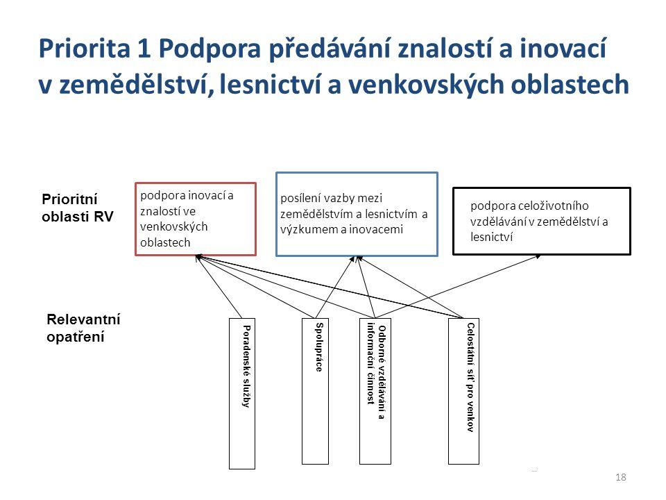 18 Priorita 1 Podpora předávání znalostí a inovací v zemědělství, lesnictví a venkovských oblastech Prioritní oblasti RV podpora inovací a znalostí ve