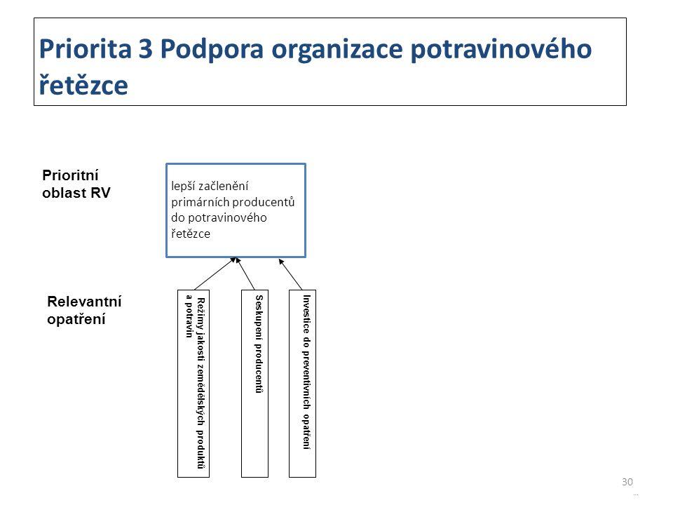 30 Priorita 3 Podpora organizace potravinového řetězce Prioritní oblast RV lepší začlenění primárních producentů do potravinového řetězce Relevantní o