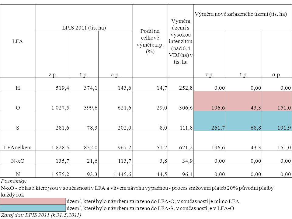 LFA LPIS 2011 (tis. ha) Podíl na celkové výměře z.p. (%) Výměra území s vysokou intenzitou (nad 0,4 VDJ/ha) v tis. ha Výměra nově zařazeného území (ti
