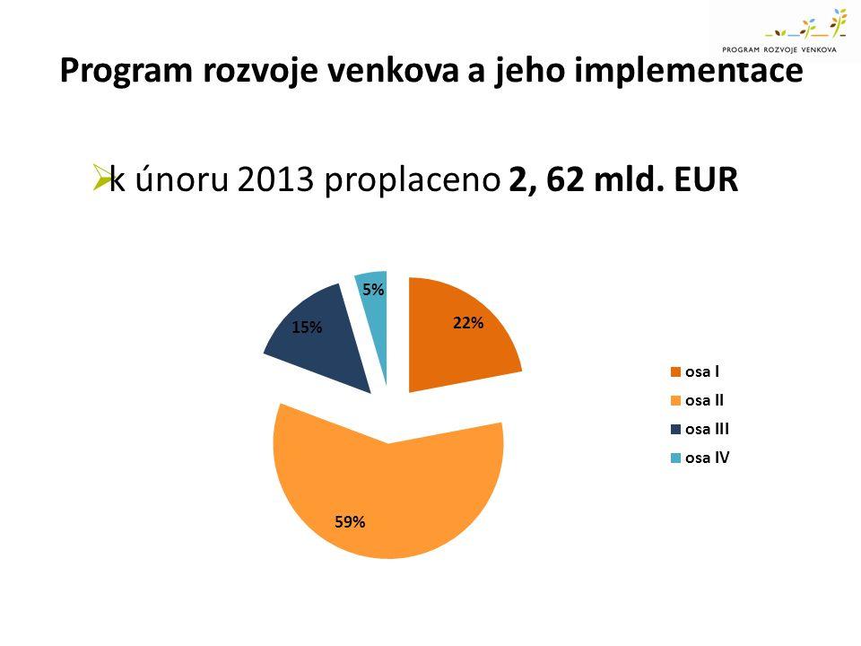 Program rozvoje venkova a jeho implementace  k únoru 2013 proplaceno 2, 62 mld. EUR