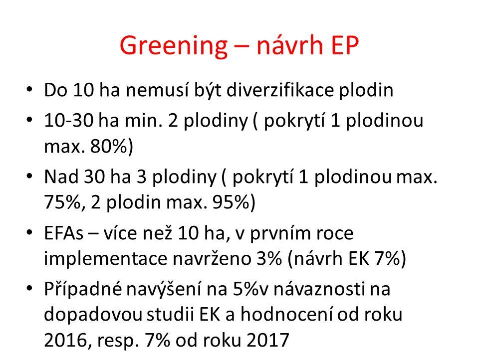 Greening – návrh EP Do 10 ha nemusí být diverzifikace plodin 10-30 ha min. 2 plodiny ( pokrytí 1 plodinou max. 80%) Nad 30 ha 3 plodiny ( pokrytí 1 pl