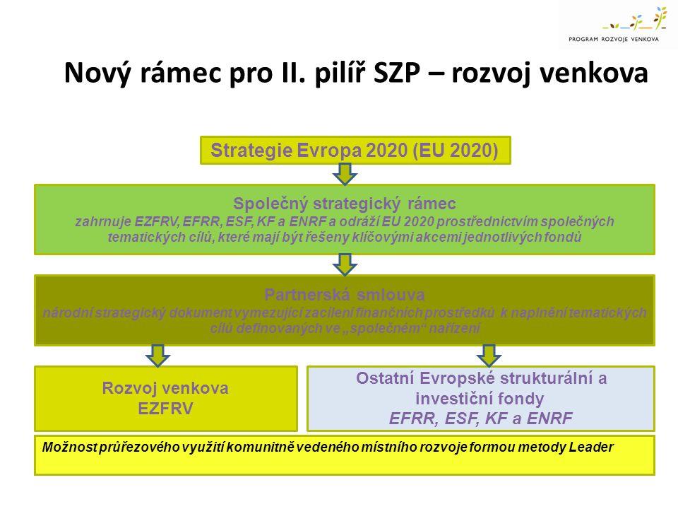 Nový rámec pro II. pilíř SZP – rozvoj venkova Strategie Evropa 2020 (EU 2020) Společný strategický rámec zahrnuje EZFRV, EFRR, ESF, KF a ENRF a odráží