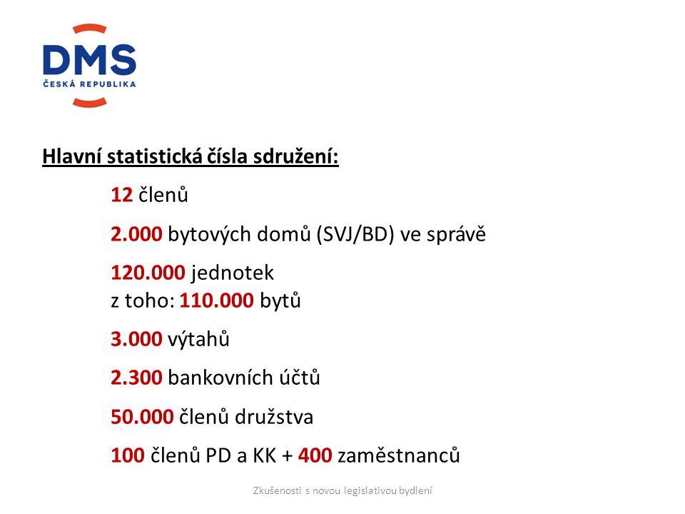 Hlavní statistická čísla sdružení: 12 členů 2.000 bytových domů (SVJ/BD) ve správě 120.000 jednotek z toho:110.000 bytů 3.000 výtahů 2.300 bankovních