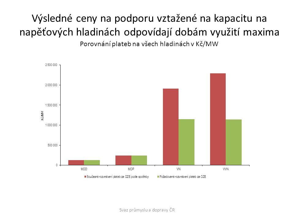 Výsledné ceny na podporu vztažené na kapacitu na napěťových hladinách odpovídají dobám využití maxima Svaz průmyslu a dopravy ČR Porovnání plateb na všech hladinách v Kč/MW