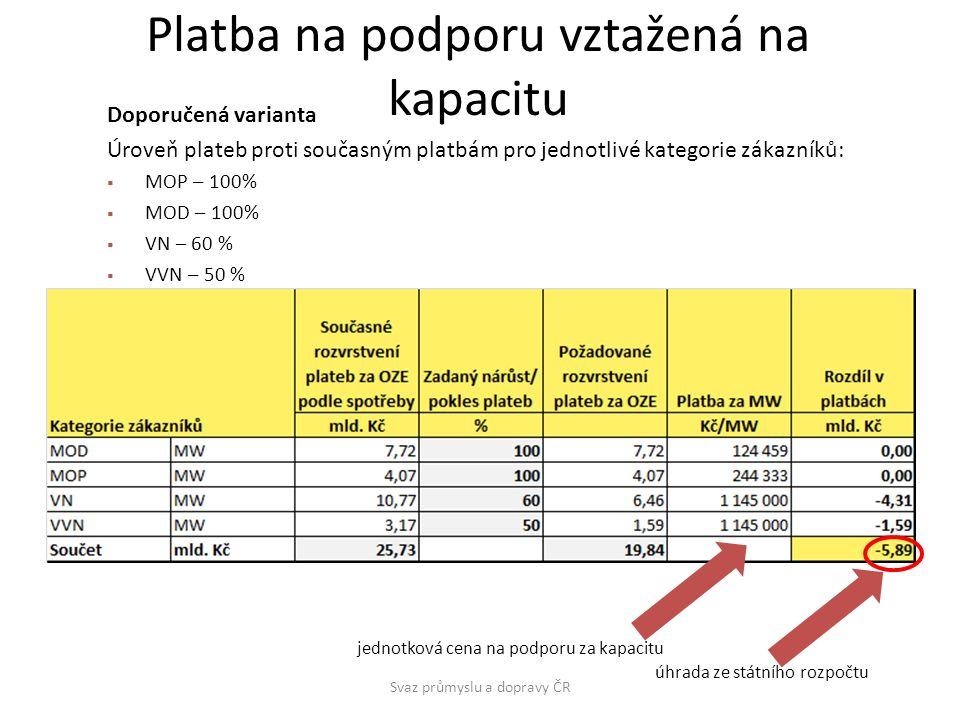 Platba na podporu vztažená na kapacitu Svaz průmyslu a dopravy ČR Doporučená varianta Úroveň plateb proti současným platbám pro jednotlivé kategorie zákazníků:  MOP – 100%  MOD – 100%  VN – 60 %  VVN – 50 % jednotková cena na podporu za kapacitu úhrada ze státního rozpočtu