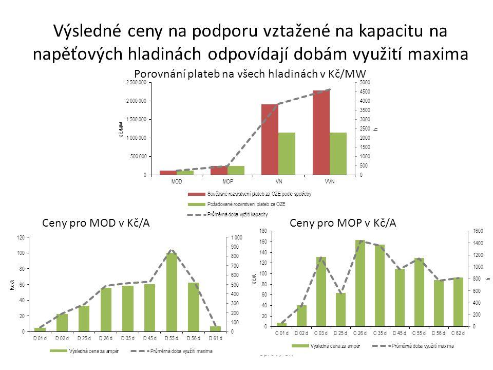 Výsledné ceny na podporu vztažené na kapacitu na napěťových hladinách odpovídají dobám využití maxima Svaz průmyslu a dopravy ČR Porovnání plateb na všech hladinách v Kč/MW Ceny pro MOD v Kč/ACeny pro MOP v Kč/A