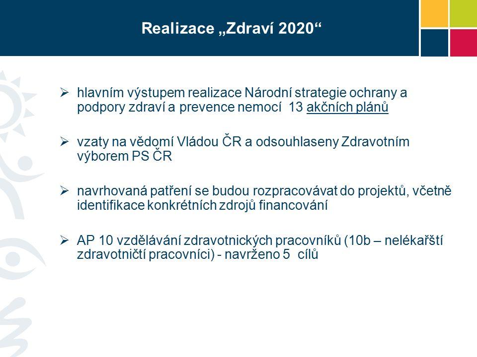 """Realizace """"Zdraví 2020  hlavním výstupem realizace Národní strategie ochrany a podpory zdraví a prevence nemocí 13 akčních plánů  vzaty na vědomí Vládou ČR a odsouhlaseny Zdravotním výborem PS ČR  navrhovaná patření se budou rozpracovávat do projektů, včetně identifikace konkrétních zdrojů financování  AP 10 vzdělávání zdravotnických pracovníků (10b – nelékařští zdravotničtí pracovníci) - navrženo 5 cílů"""