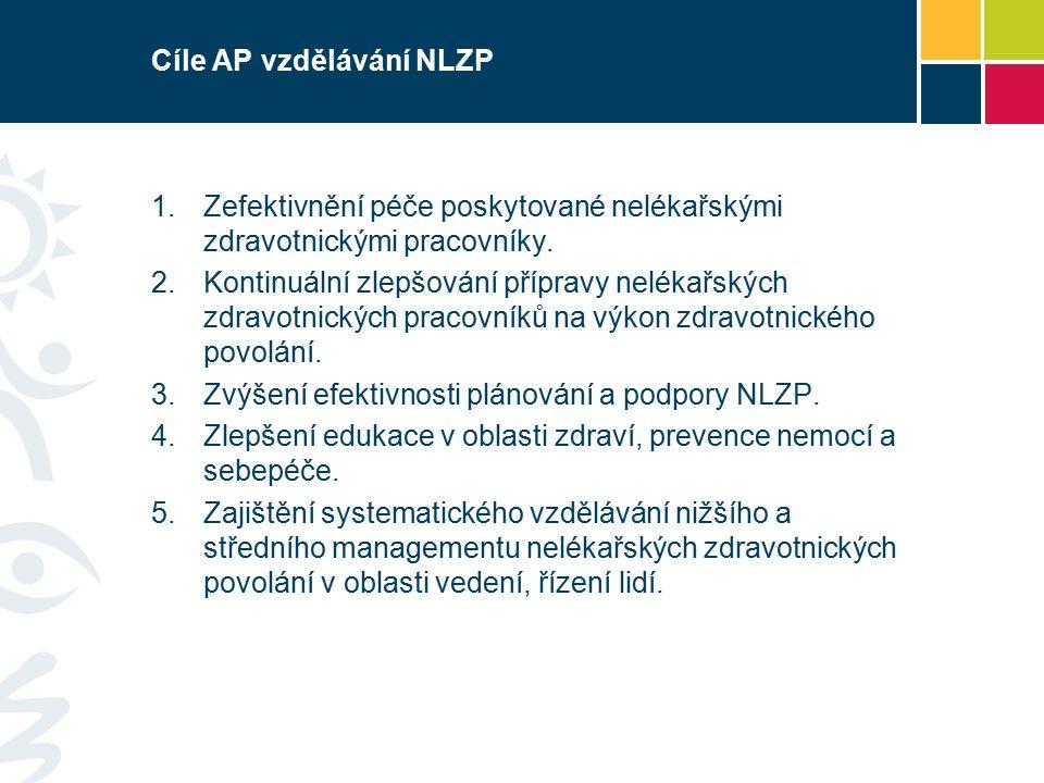 Cíle AP vzdělávání NLZP 1.Zefektivnění péče poskytované nelékařskými zdravotnickými pracovníky.