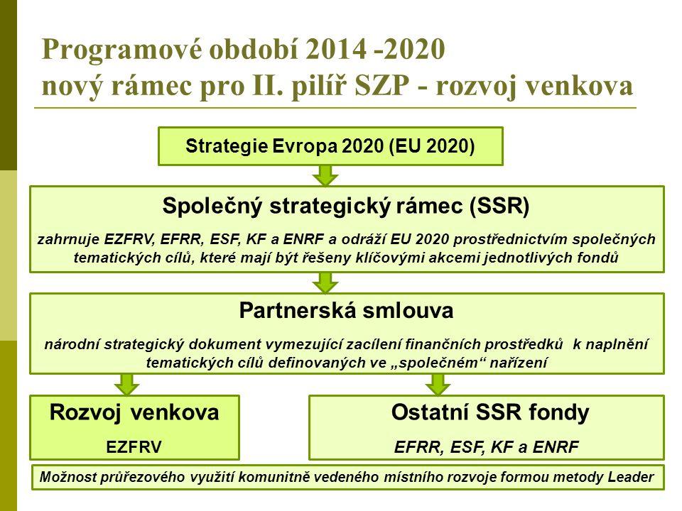 Programové období 2014 -2020 nový rámec pro II.