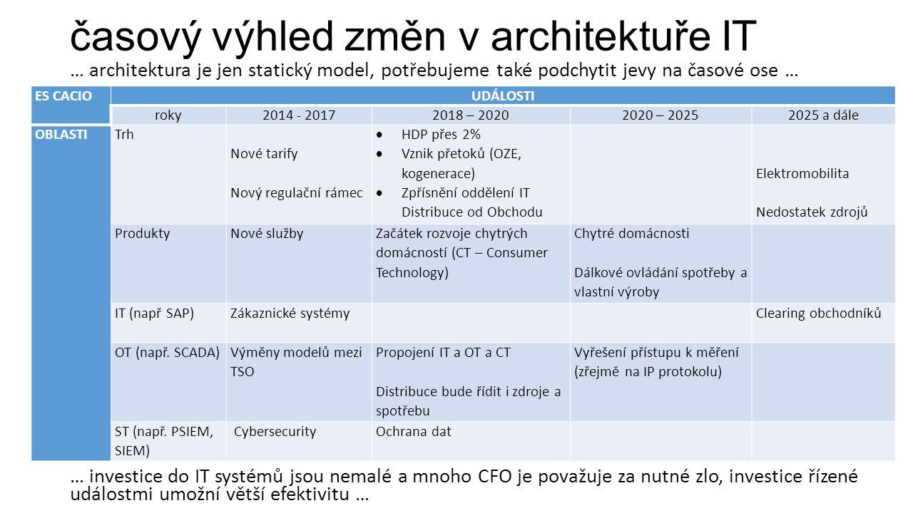 časový výhled změn v architektuře IT … architektura je jen statický model, potřebujeme také podchytit jevy na časové ose … … investice do IT systémů jsou nemalé a mnoho CFO je považuje za nutné zlo, investice řízené událostmi umožní větší efektivitu … ES CACIOUDÁLOSTI roky2014 - 20172018 – 20202020 – 20252025 a dále OBLASTITrh Nové tarify Nový regulační rámec  HDP přes 2%  Vznik přetoků (OZE, kogenerace)  Zpřísnění oddělení IT Distribuce od Obchodu Elektromobilita Nedostatek zdrojů ProduktyNové služby Začátek rozvoje chytrých domácností (CT – Consumer Technology) Chytré domácnosti Dálkové ovládání spotřeby a vlastní výroby IT (např SAP)Zákaznické systémy Clearing obchodníků OT (např.