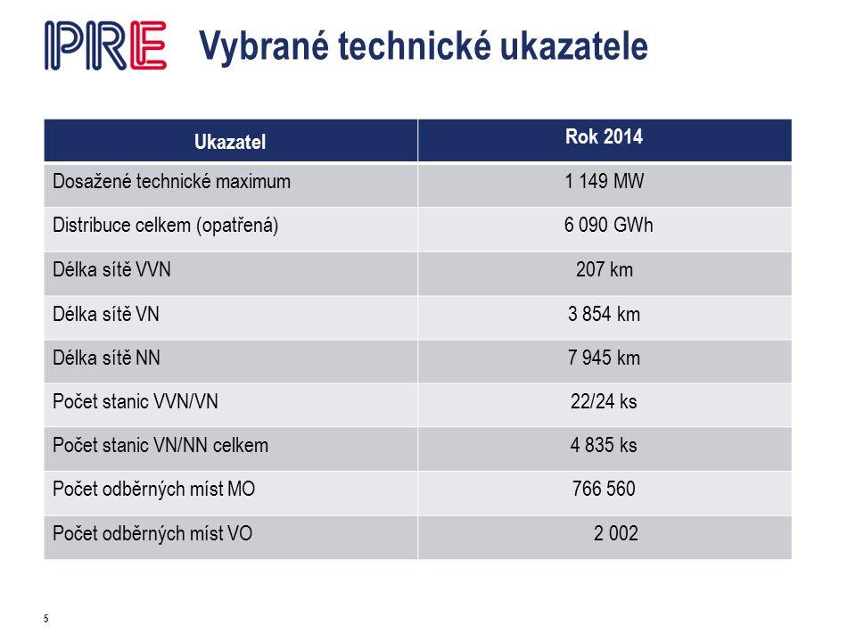 Nejvyšší dosažené roční zatížení (MW) v letech 1995 - 2014 6