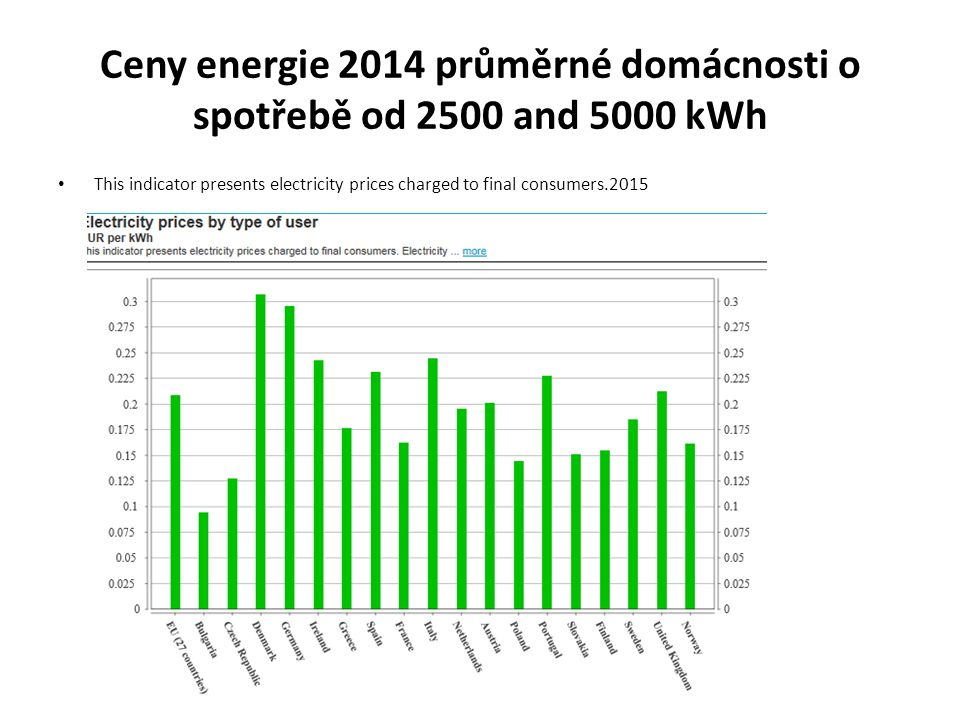 Ceny energie 2014 průměrné domácnosti o spotřebě od 2500 and 5000 kWh This indicator presents electricity prices charged to final consumers.2015