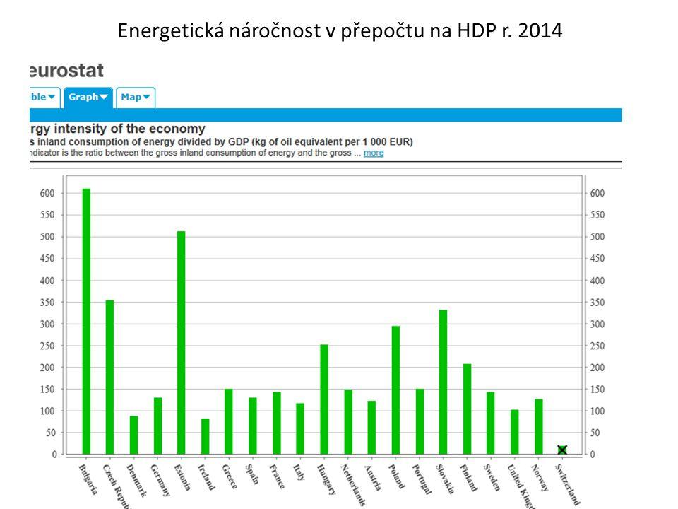 Energetická náročnost v přepočtu na HDP r. 2014