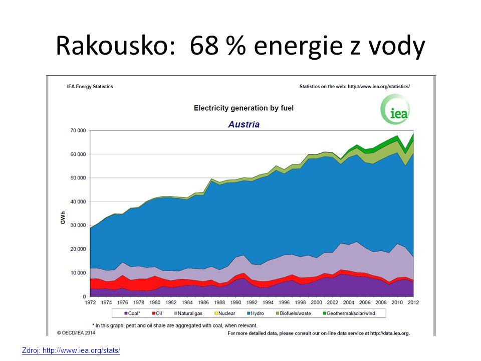 Rakousko: 68 % energie z vody Zdroj: http://www.iea.org/stats/
