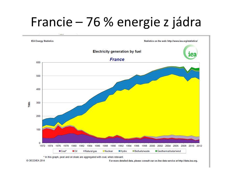 Francie – 76 % energie z jádra