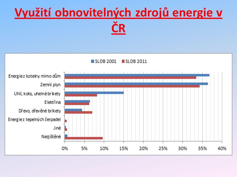 Využití obnovitelných zdrojů energie v ČR
