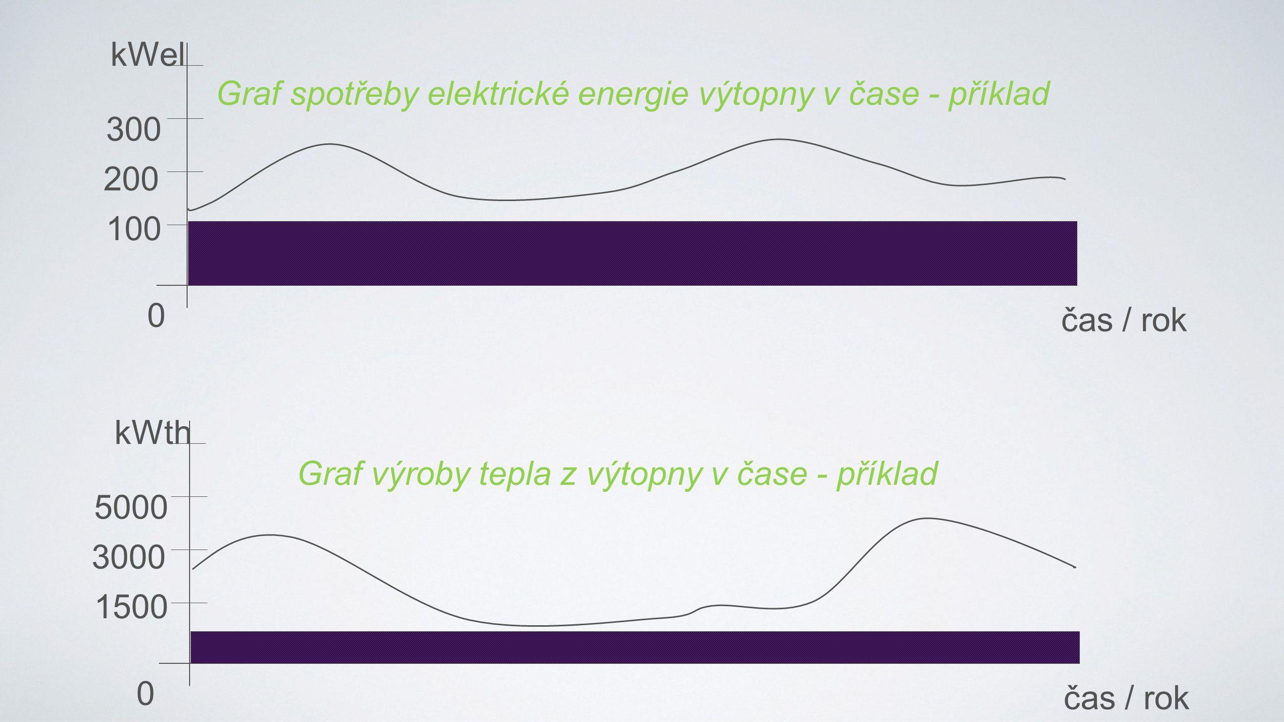 0 100 200 300 kWel čas / rok Graf spotřeby elektrické energie výtopny v čase - příklad 0 1500 3000 5000 kWth čas / rok Graf výroby tepla z výtopny v čase - příklad