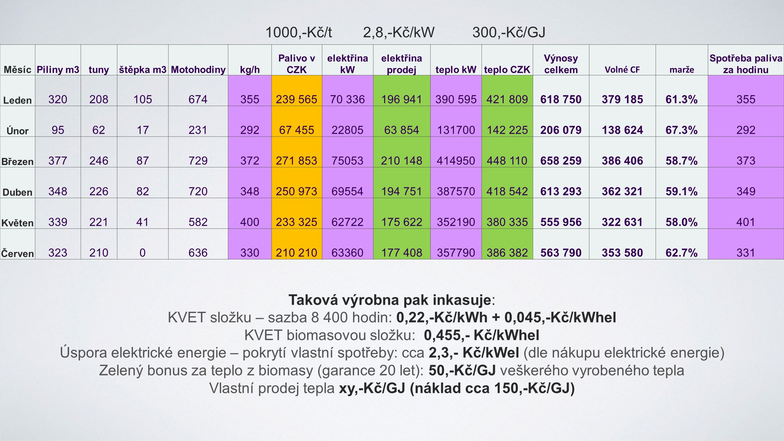 MěsícPiliny m3tunyštěpka m3Motohodinykg/h Palivo v CZK elektřina kW elektřina prodejteplo kWteplo CZK Výnosy celkem Volné CFmarže Spotřeba paliva za hodinu Leden 320208105674355239 56570 336196 941390 595421 809618 750379 18561.3%355 Únor 95621723129267 4552280563 854131700142 225206 079138 62467.3%292 Březen 37724687729372271 85375053210 148414950448 110658 259386 40658.7%373 Duben 34822682720348250 97369554194 751387570418 542613 293362 32159.1%349 Květen 33922141582400233 32562722175 622352190380 335555 956322 63158.0%401 Červen 3232100636330210 63360177 408357790386 382563 790353 58062.7%331 1000,-Kč/t2,8,-Kč/kW300,-Kč/GJ Taková výrobna pak inkasuje: KVET složku – sazba 8 400 hodin: 0,22,-Kč/kWh + 0,045,-Kč/kWhel KVET biomasovou složku: 0,455,- Kč/kWhel Úspora elektrické energie – pokrytí vlastní spotřeby: cca 2,3,- Kč/kWel (dle nákupu elektrické energie) Zelený bonus za teplo z biomasy (garance 20 let): 50,-Kč/GJ veškerého vyrobeného tepla Vlastní prodej tepla xy,-Kč/GJ (náklad cca 150,-Kč/GJ)